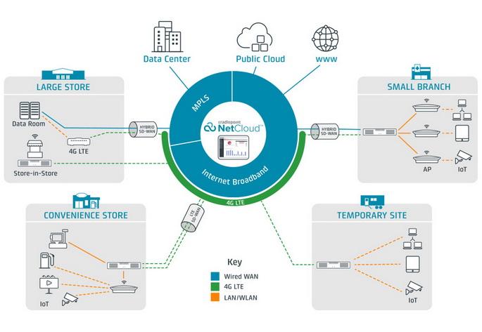 cradlepoint branch networks solution